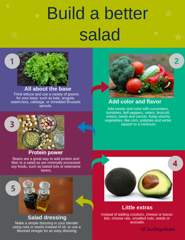 Build a Better Salad infograph