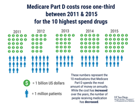 Infographic of rise of cost of Medicare Part D medications