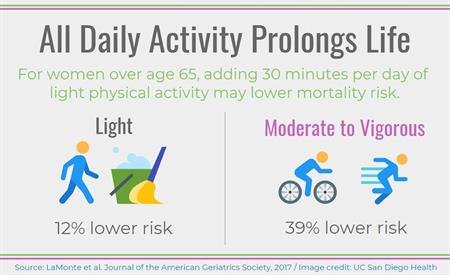 physical activity infograph